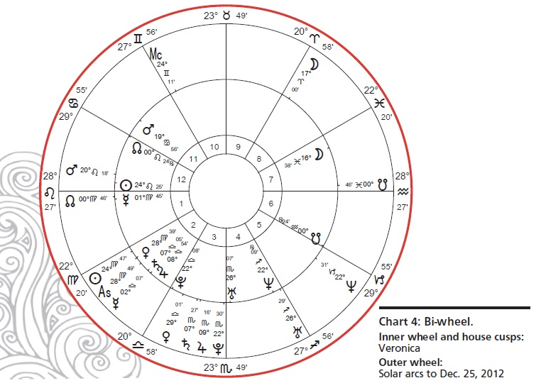 The Astrology Of Pregnancy